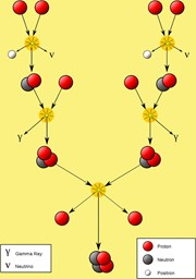 The ''proton-proton chain'' that Hans Bethe identified in 1939 is the complex and lengthy process that enables Sun-like stars to generate energy. In a fusion reactor, the deuterium-tritium reaction is much simpler but produces the same result: light atoms (hydrogen or its two heavy isotopes) fuse into heavier ones (helium), producing large amounts of energy in the process. (Click to view larger version...)