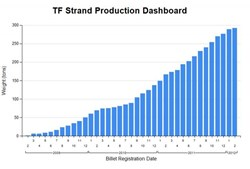 Toroidal field strand production has increased steadily since 2009 and will soon pass 300 tonnes. (Click to view larger version...)