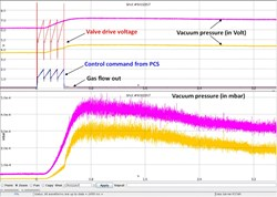 Graph shows measured signals such as piezo valve drive, gas flow-out and vacuum pressures as control command form PCS are applied.<br /><br /> (Click to view larger version...)