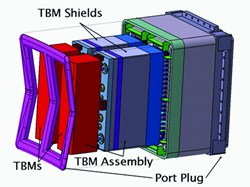 Schematic exploded view of a pair of TBMs to be installed in three equatorial ports in ITER. The components shown in red must be made of a special reduced-activation ferromagnetic steel that can withstand high neutron fluence and heat flux from the plasma. (Click to view larger version...)