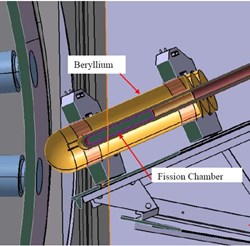 A moderator made of beryllium or another moderating material (shown in yellow) surrounds each fission chamber to effectively ''absorb'' some of the neutron's energy and increase the probability of a fission event. (Click to view larger version...)