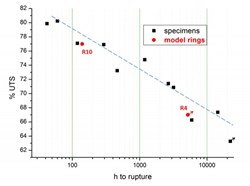 Graph showing the breaking time in hours for different percentages of the long-term breaking stress divided by the known average rupture stress (UTS) for specimens, in black, and model rings, in red. The points with an arrow indicate that the element tested was removed from the testing equipment unbroken. (Click to view larger version...)