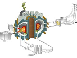 Korea's projected K-DEMO: a tokamak with a 6.65-metre major radius (as compared to ITER's 6.21 metres). (Click to view larger version...)