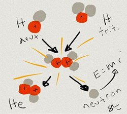 The most efficient fusion reaction in the laboratory setting is the reaction between two hydrogen isotopes deuterium (D) and tritium (T). The fusion of these light hydrogen atoms produces a heavier element, helium, and one neutron. (Click to view larger version...)