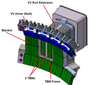 Tritium can be produced through the impact of fusion-generated neutrons on lithium nuclides present in the plasma-facing components. Based on this principle, six experimental Test Blanket Modules will be installed at the equatorial ports of the ITER vacuum vessel wall. (Click to view larger version...)
