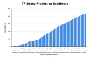 Strand production has been building steadily since 2009 and has now topped 400 tons. Three of the eight suppliers that have been qualified to manufacture niobium-tin (Nb3Sn) strand for ITER are new to the worldwide market. (Click to view larger version...)