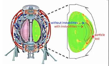Schematic of the NSTX tokamak at PPPL with a cross-section showing perturbations of the plasma profiles caused by instabilities. Without instabilities, energetic particles would follow closed trajectories and stay confined inside the plasma (blue orbit). With instabilities, trajectories can be modified and some particles may eventually be pushed out of the plasma boundary and lost (red orbit). Image by Mario Podestà. (Click to view larger version...)