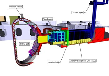In a fusion power plant, tritium will be produced within the tokamak when neutrons escaping the plasma interact with lithium contained in the blanket. ITER will experiment different tritium breeding solutions via Test Blanket Modules (TBM). (Click to view larger version...)