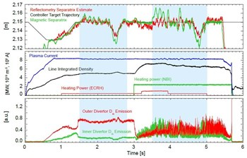 In the IST-IPP experiments, microwave reflectometry performed well (red) against magnetic measurements (green) in two different plasma regimes: L-mode (shaded, left) and ELMy H-mode (shaded, right). Graphic: IST/IPP (Click to view larger version...)
