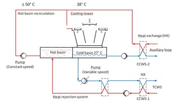 The heat rejection system must handle the large, intermittent heat loads from Tokamak pulse operations plus normal facility heat loads, while maintaining stable and predictable cooling tower basin water temperatures to meet the needs of cooling water system clients. (Click to view larger version...)