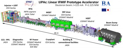 IFMIF is a projected materials test facility in which candidate materials for the use in an energy producing fusion reactor can be fully qualified. IFMIF is an accelerator-based neutron source that produces, using deuterium-lithium nuclear reactions, a large neutron flux with a spectrum similar to that expected at the first wall of a fusion reactor. Pictured: the Accelerator Facility LIPAc. (Click to view larger version...)