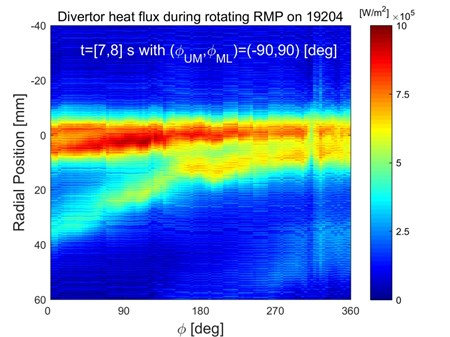 Measurements of the power flux at the outer divertor target of the KSTAR tokamak during H-mode plasmas in which ELMs are suppressed by an externally applied three dimensional magnetic field. (Click to view larger version...)
