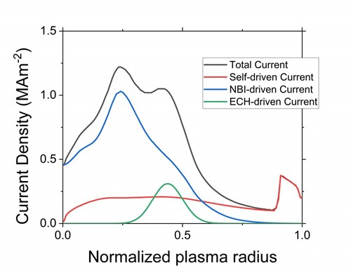 Operators will use the baseline mix of heating and current drive systems (neutral beam injection and electron cyclotron wave heating) to reach the desirable steady-state H-mode regime. This figure breaks down the plasma current profile in a steady-state plasma into its component parts: the plasma current that is self-driven by the high pressure of the plasma, and the currents created by the heating and current drive systems in ITER (neutral beam injection and electron cyclotron wave heating). (Click to view larger version...)