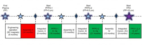 Figure 2. Schematic of the timeline for the first years of ITER Research Plan operations. (Click to view larger version...)