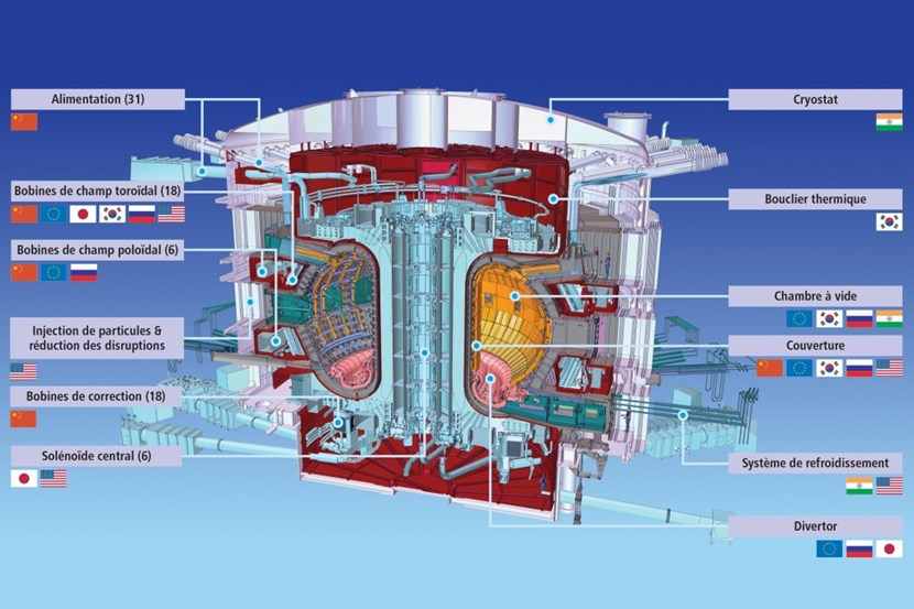 ITER Members are involved broadly in the in-kind procurement for ITER, sharing responsibility for the fabrication of components and systems. Participating in ITER also means reinforcing the scientific, technological and industrial base in fusion back at home. (Note: not all components and contributions could be reproduced here.) (Click to view larger version...)