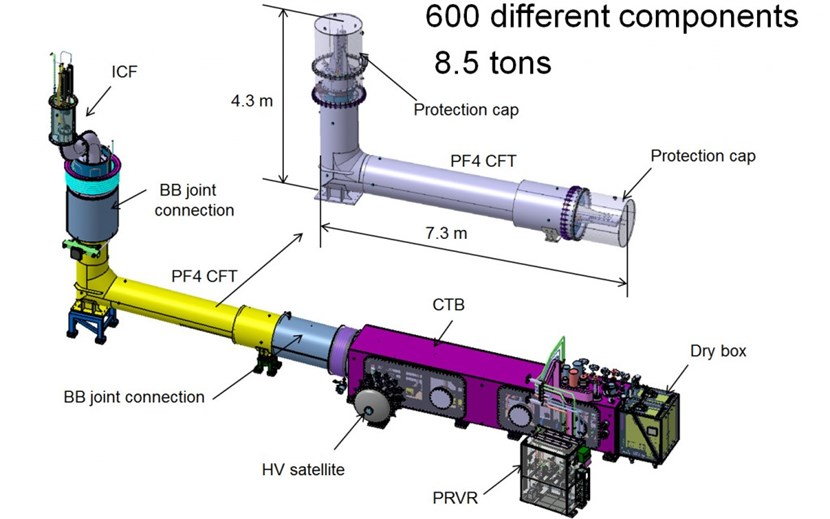 The cryostat feed-through for poloidal field coil #4 (pictured in left, in yellow, and enlarged at right) is part of a larger assembly that includes the in-cryostat feeder (ICF) and the coil terminal box (CTB). The 31 feeders of the ITER magnet system are vital components that are made up of some 600 smaller elements. (Click to view larger version...)