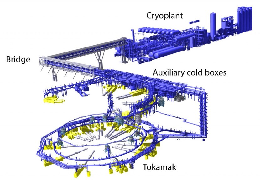 The cryoline network that connects the cryoplant to the different systems (or ''clients'') inside Tokamak, consists of approximately 5 kilometres of high-tech pipes ranging from 25 to 1000 millimetres in diameter and accommodating up to seven inner pipes, each devoted to a specific fluid, flow direction or function. (Click to view larger version...)