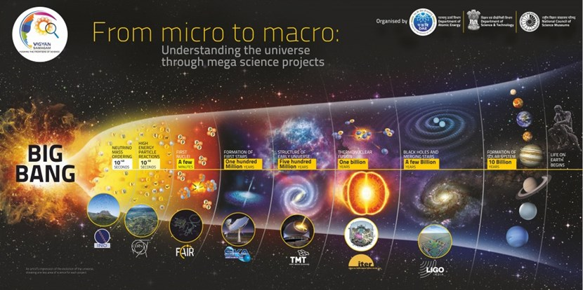 Click to download the conference poster ''From micro to macro: Understanding the universe through mega-science projects.'' (Credit: Vigyan Samagan) (Click to view larger version...)