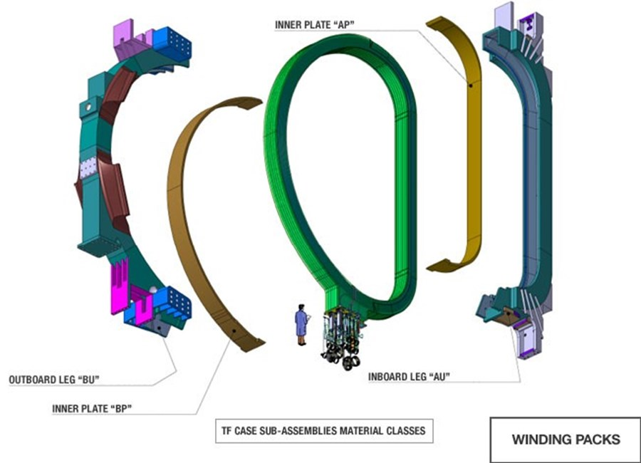 Europe signs contract for toroidal field coil winding packs
