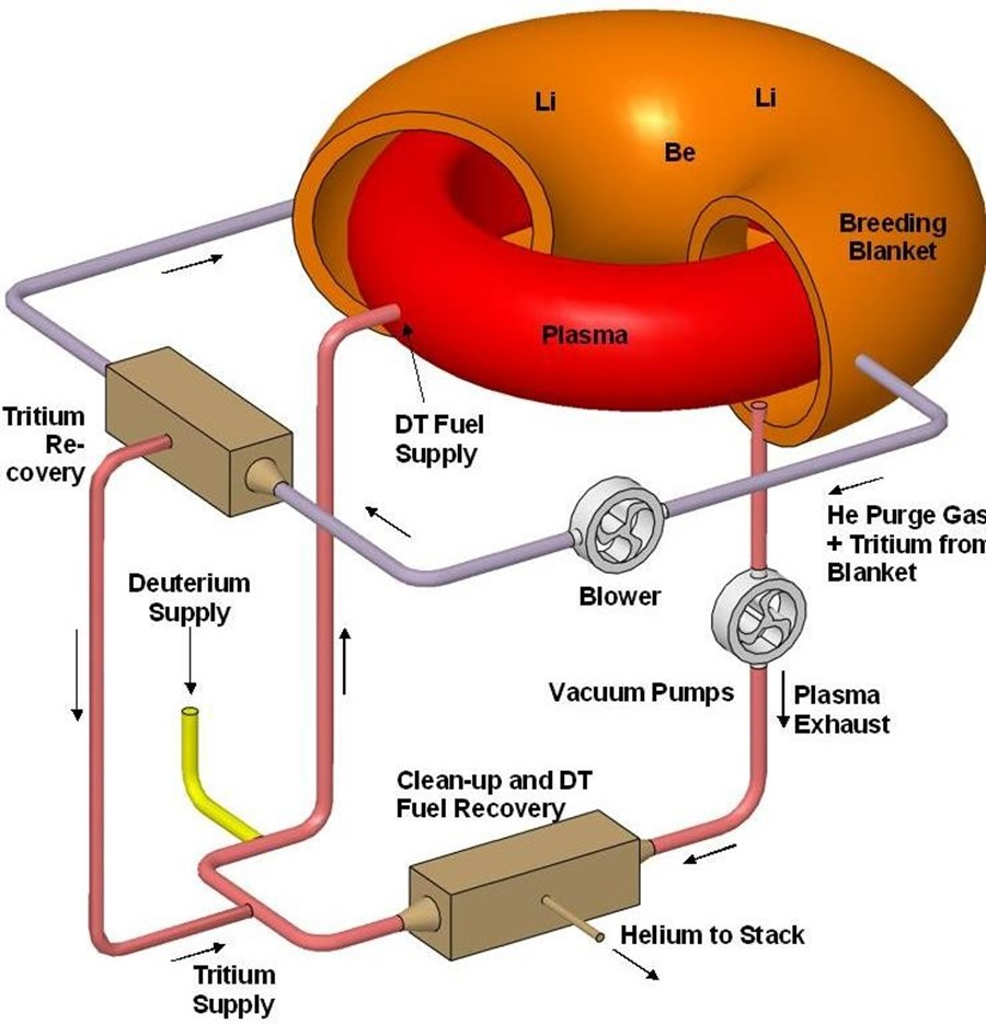 Fusion plant diagram electrical work wiring diagram fuel cycle rh iter org nutron star diagram nuclear fusion power plant diagram ccuart Images