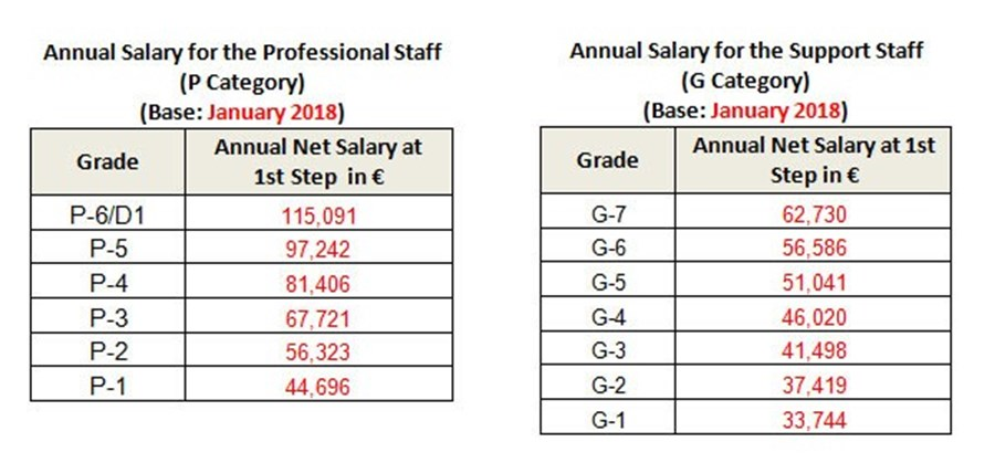 site acquisition salary